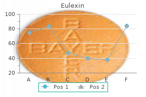 purchase eulexin 250mg on-line